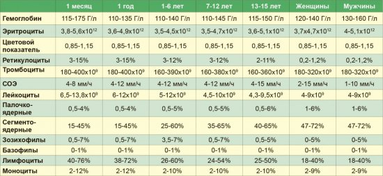 Показатели анализа крови, которые расскажут о Bашем здоровье.